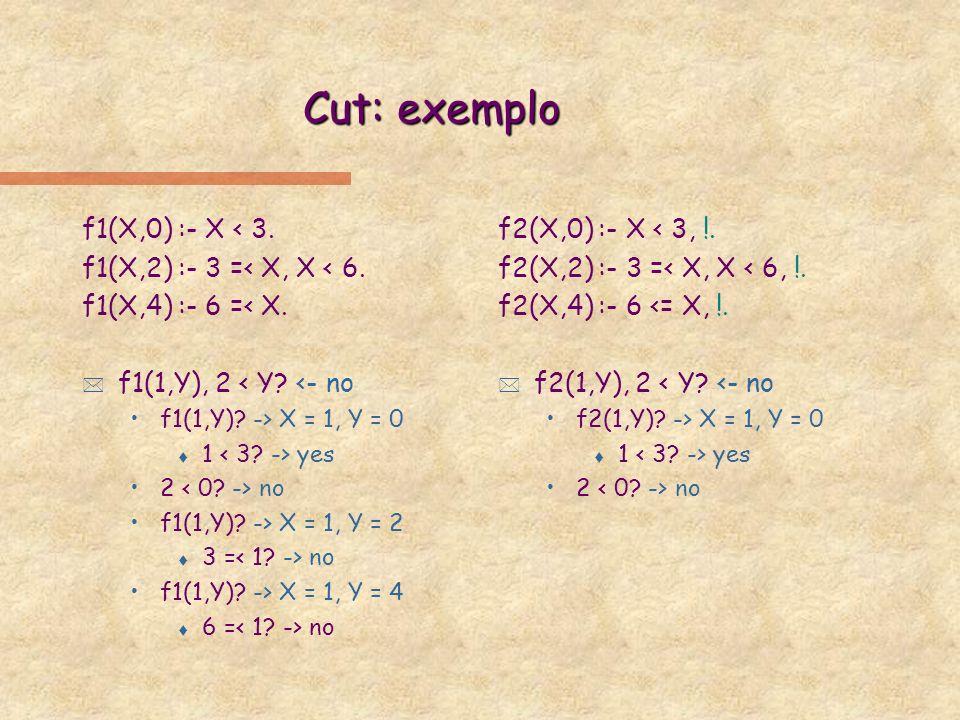 Cut: exemplo f1(X,0) :- X < 3. f1(X,2) :- 3 =< X, X < 6.
