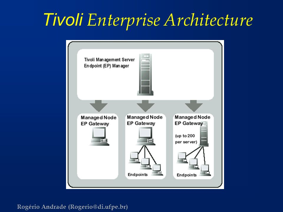 Tivoli Enterprise Architecture
