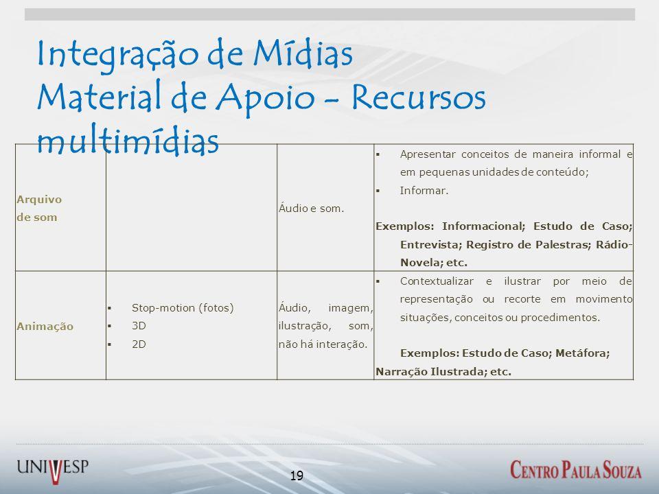 Integração de Mídias Material de Apoio - Recursos multimídias