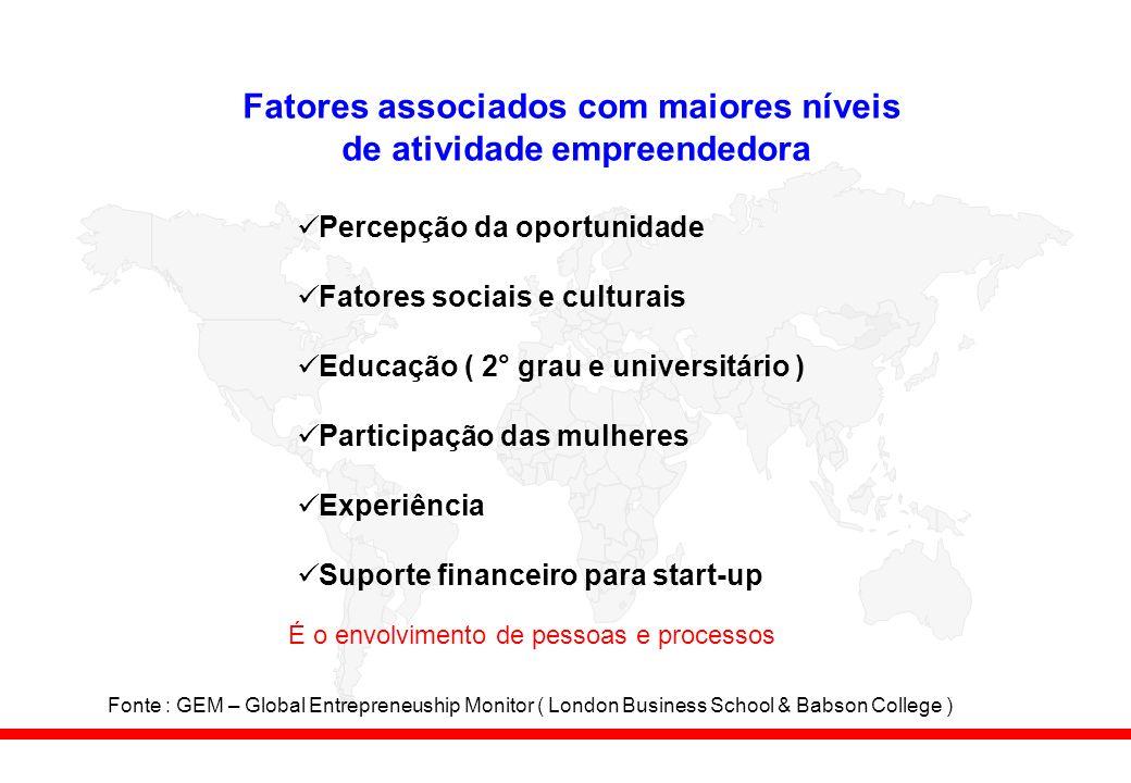 Fatores associados com maiores níveis de atividade empreendedora