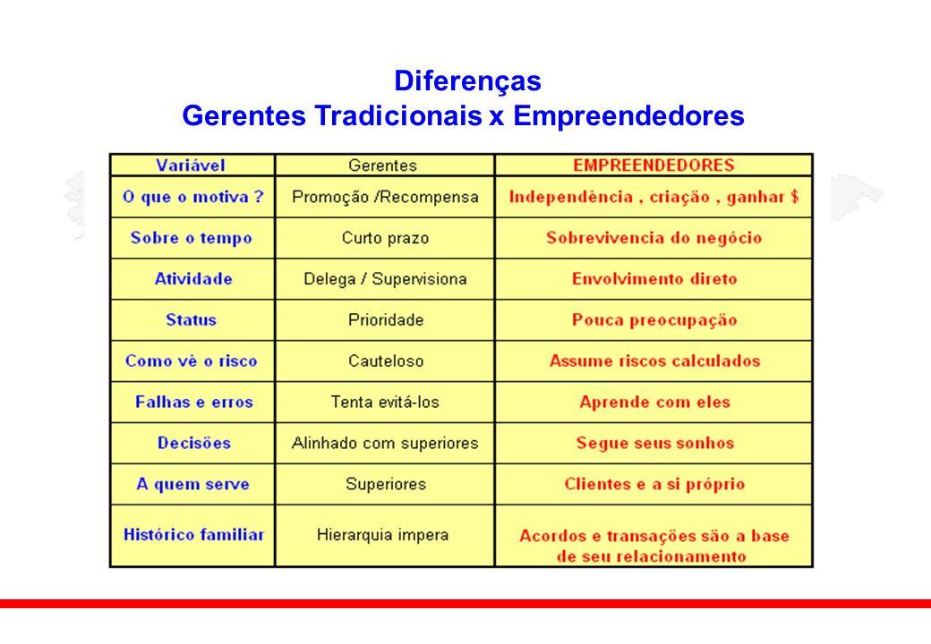 Gerentes Tradicionais x Empreendedores