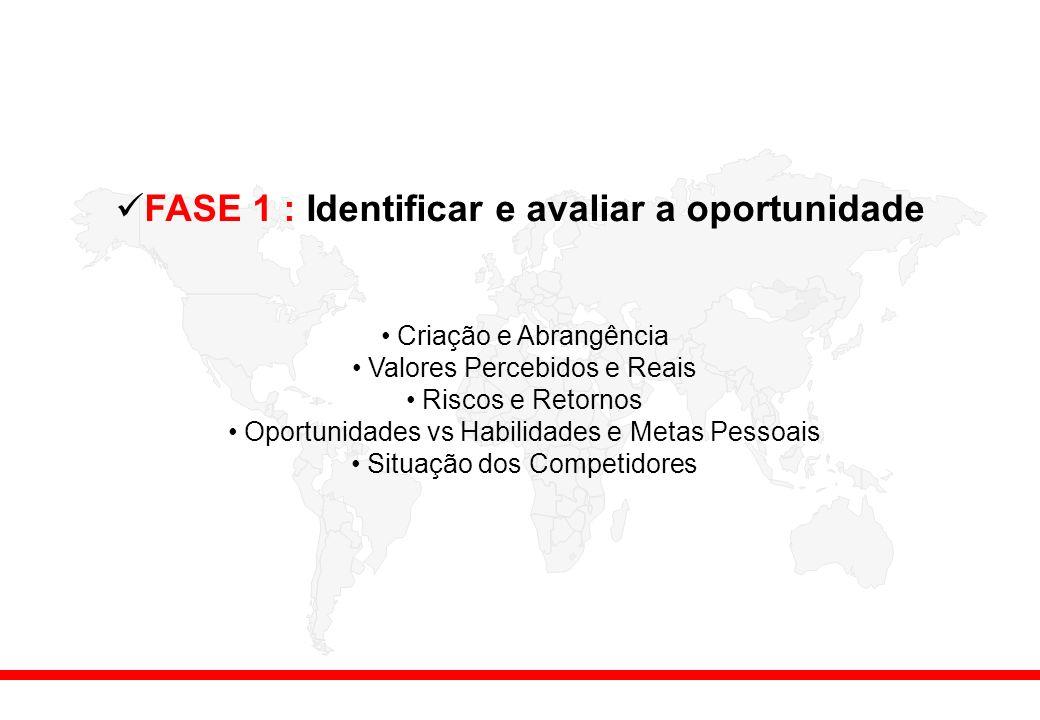 FASE 1 : Identificar e avaliar a oportunidade