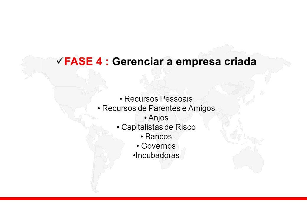 FASE 4 : Gerenciar a empresa criada