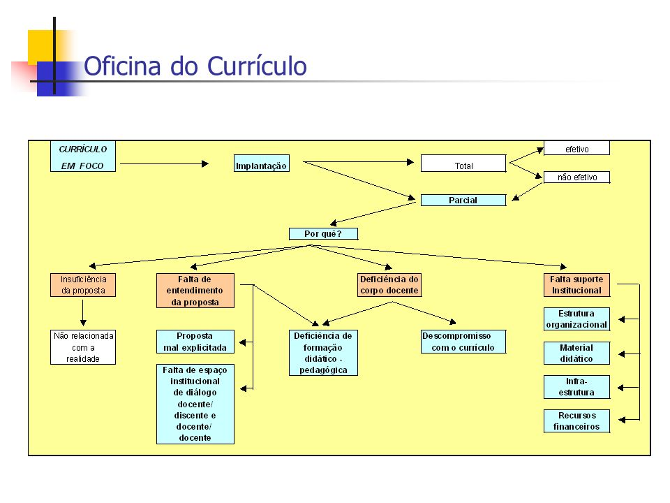Oficina do Currículo
