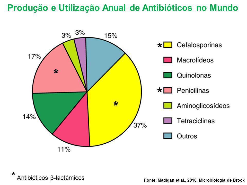 Produção e Utilização Anual de Antibióticos no Mundo