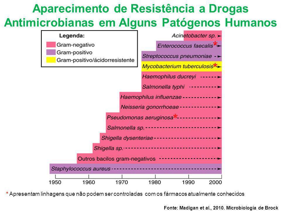 Aparecimento de Resistência a Drogas Antimicrobianas em Alguns Patógenos Humanos