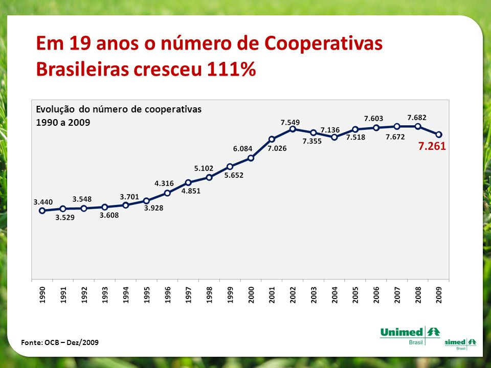 Em 19 anos o número de Cooperativas Brasileiras cresceu 111%