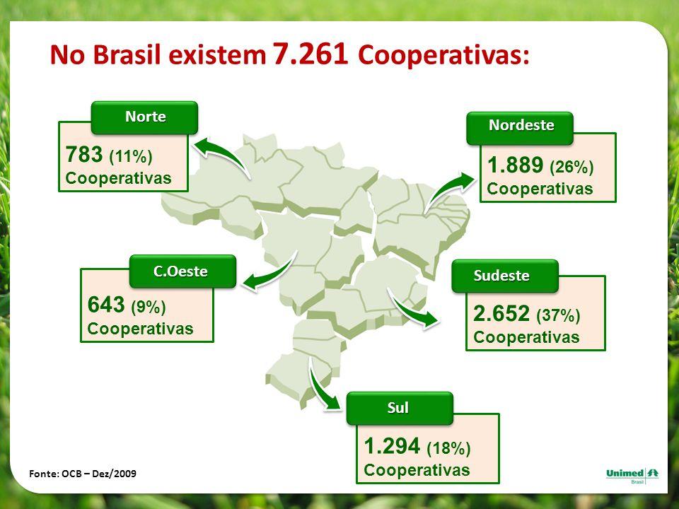 No Brasil existem 7.261 Cooperativas: