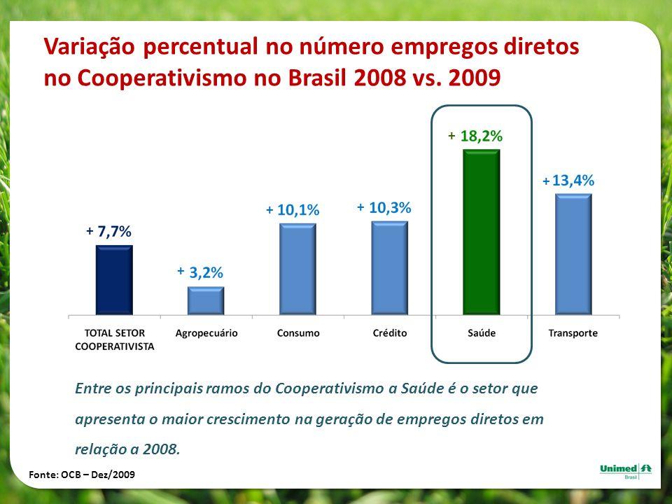 Variação percentual no número empregos diretos no Cooperativismo no Brasil 2008 vs. 2009