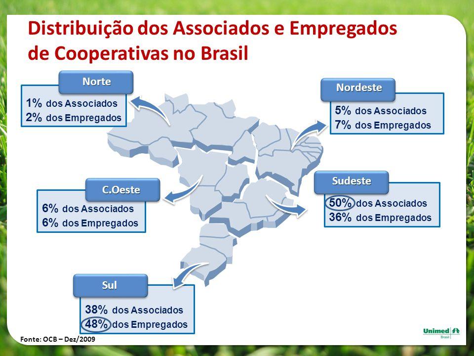 Distribuição dos Associados e Empregados de Cooperativas no Brasil