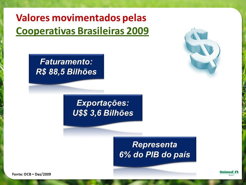 Valores movimentados pelas Cooperativas Brasileiras 2009
