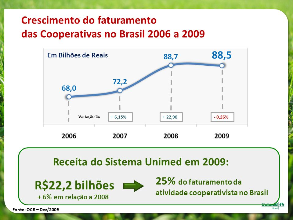Crescimento do faturamento das Cooperativas no Brasil 2006 a 2009