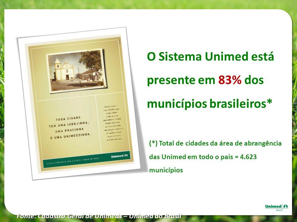 O Sistema Unimed está presente em 83% dos municípios brasileiros*