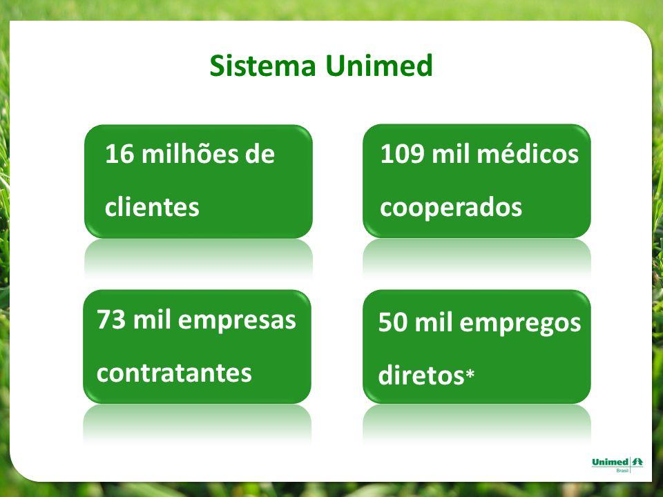 Sistema Unimed 16 milhões de clientes 109 mil médicos cooperados