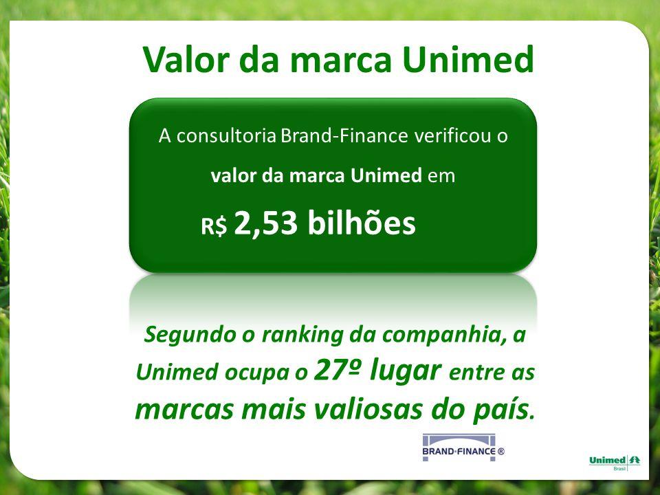 A consultoria Brand-Finance verificou o valor da marca Unimed em