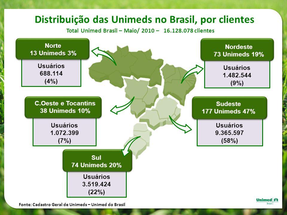 Distribuição das Unimeds no Brasil, por clientes