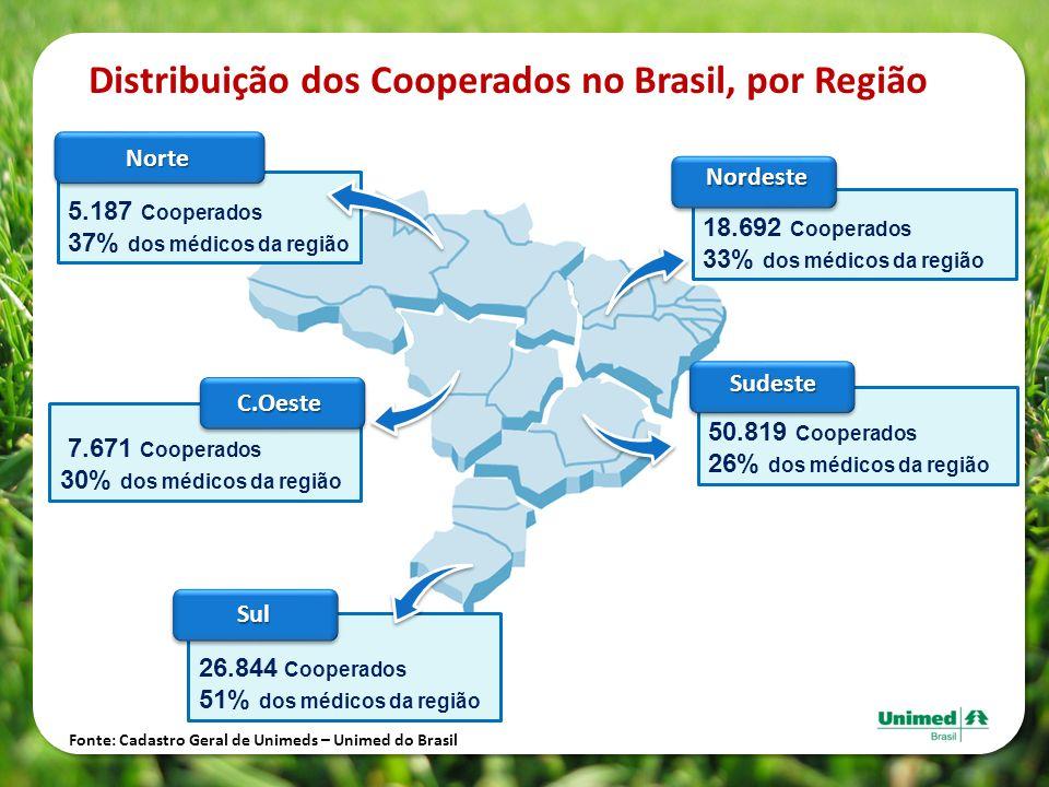 Distribuição dos Cooperados no Brasil, por Região