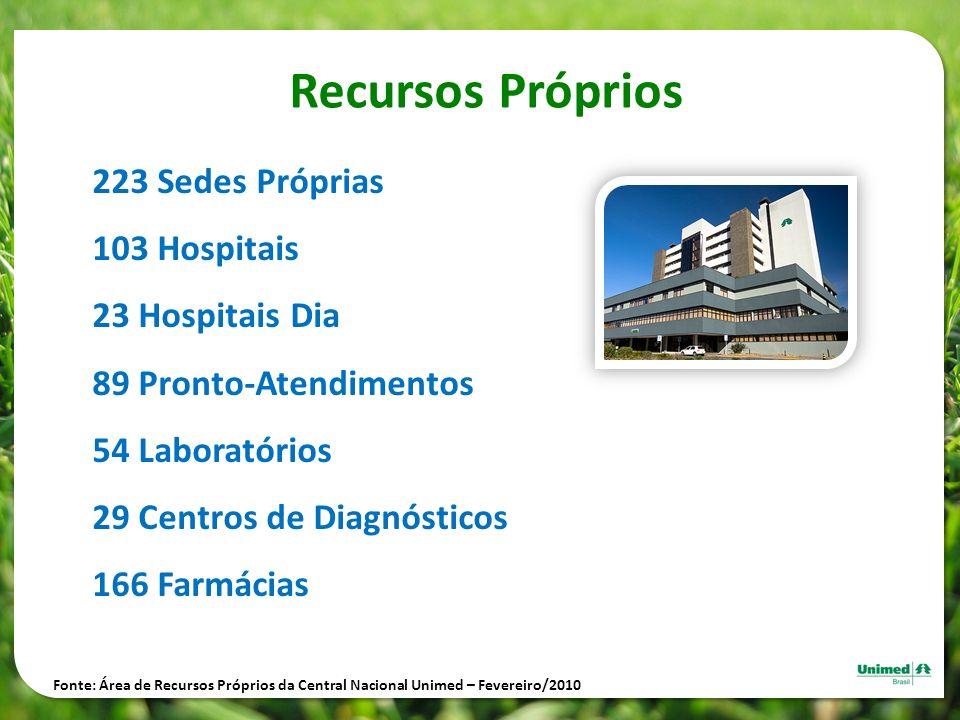 Recursos Próprios 223 Sedes Próprias 103 Hospitais 23 Hospitais Dia