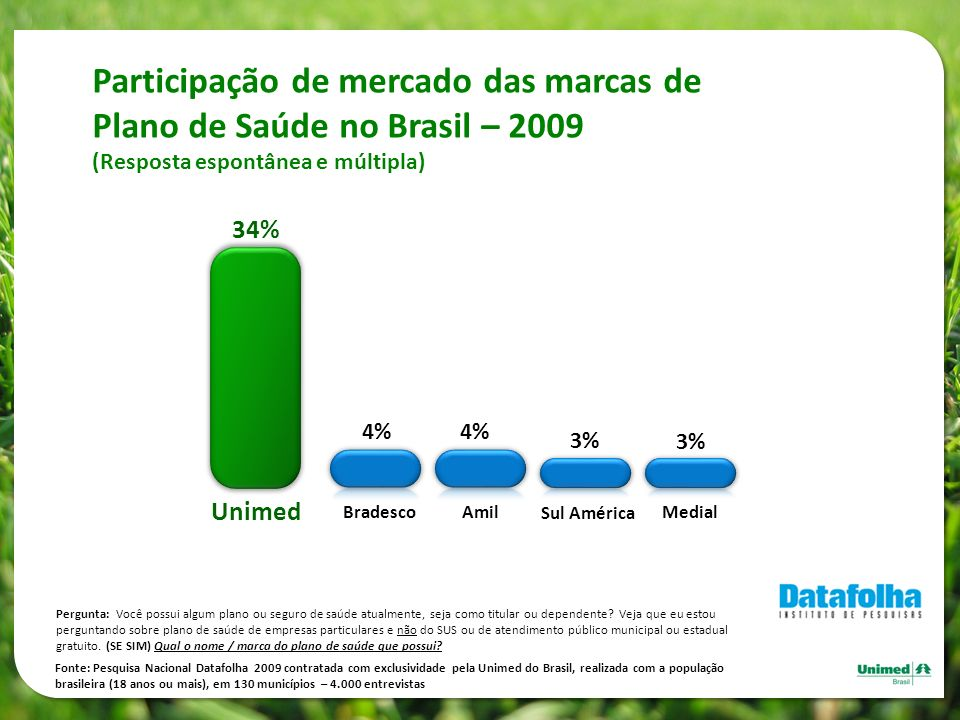 Participação de mercado das marcas de Plano de Saúde no Brasil – 2009 (Resposta espontânea e múltipla)