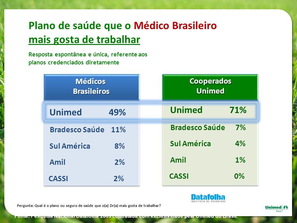 Plano de saúde que o Médico Brasileiro mais gosta de trabalhar