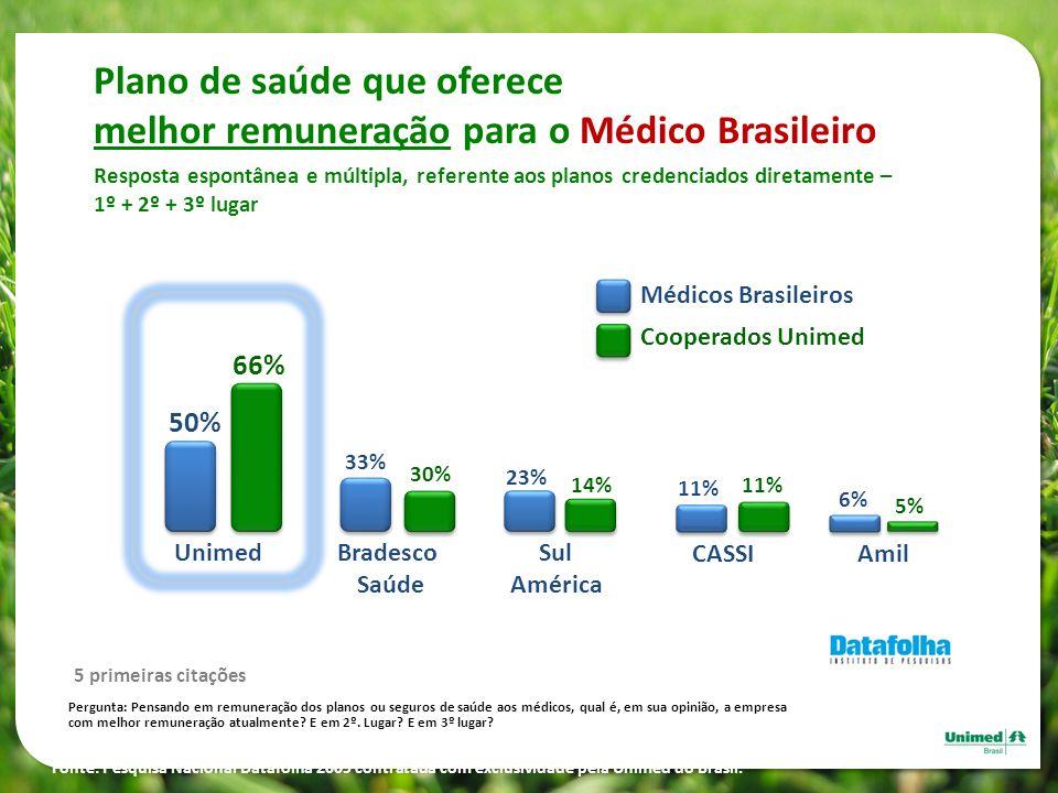 Plano de saúde que oferece melhor remuneração para o Médico Brasileiro