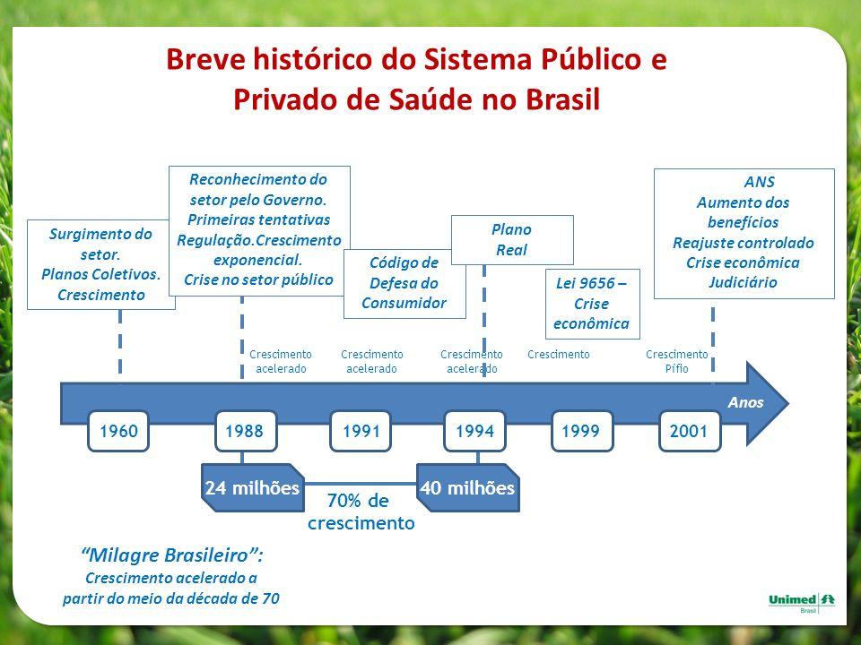 Breve histórico do Sistema Público e Privado de Saúde no Brasil