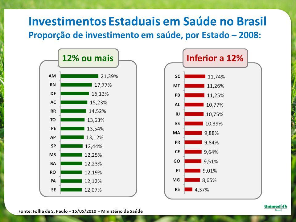 Investimentos Estaduais em Saúde no Brasil