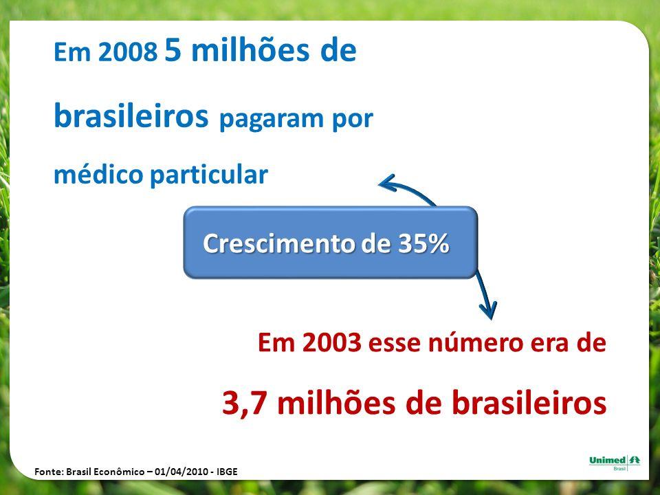 Em 2008 5 milhões de brasileiros pagaram por médico particular