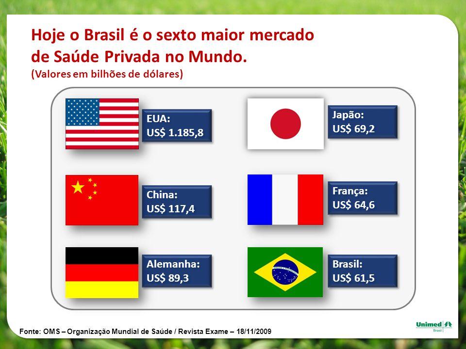 Hoje o Brasil é o sexto maior mercado de Saúde Privada no Mundo.
