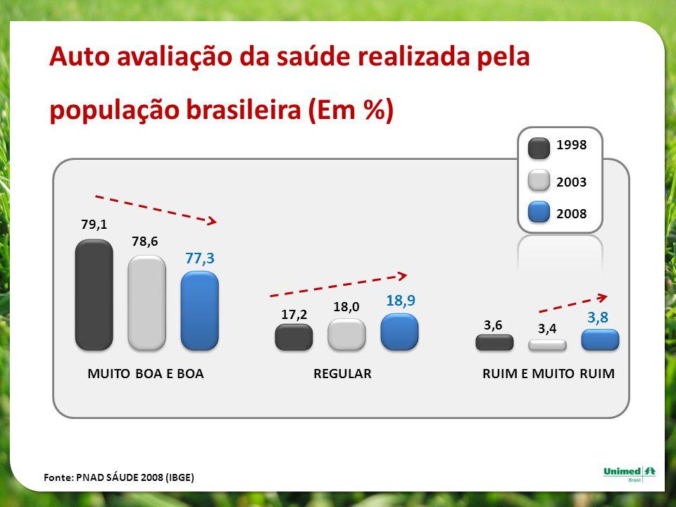 Auto avaliação da saúde realizada pela população brasileira (Em %)