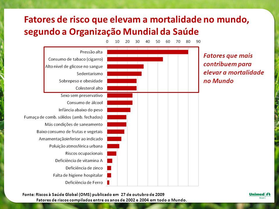 Fatores de risco que elevam a mortalidade no mundo,
