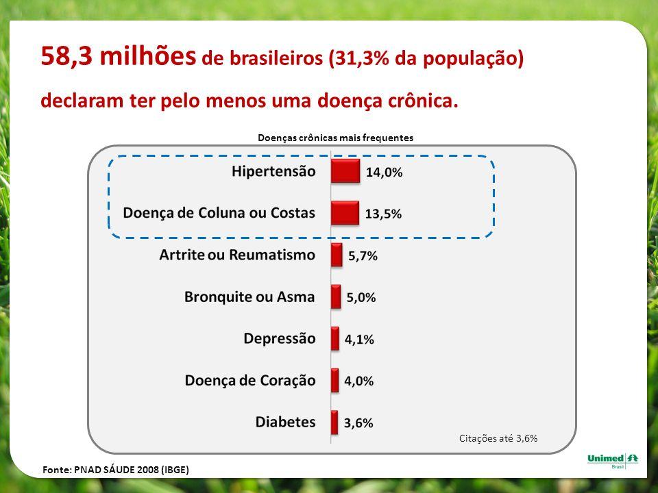 58,3 milhões de brasileiros (31,3% da população) declaram ter pelo menos uma doença crônica.