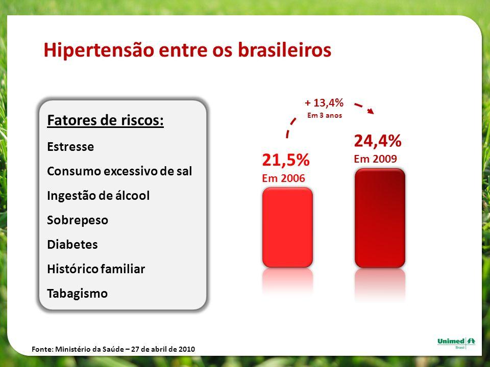Hipertensão entre os brasileiros
