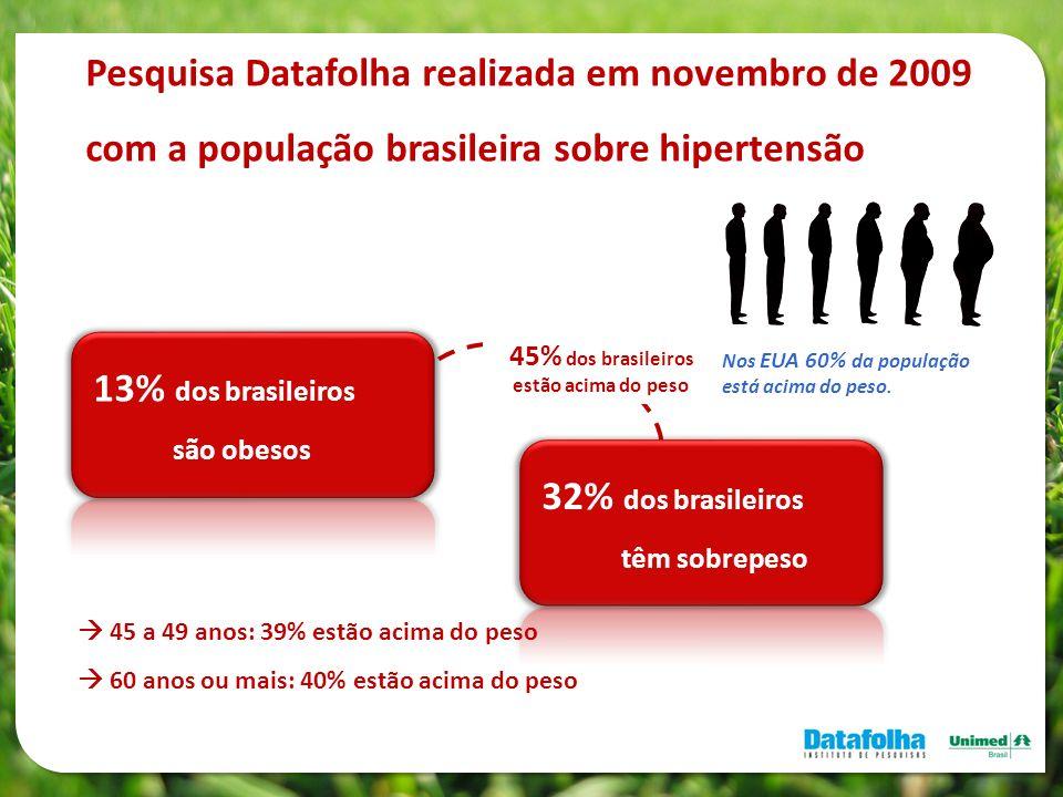 Pesquisa Datafolha realizada em novembro de 2009 com a população brasileira sobre hipertensão