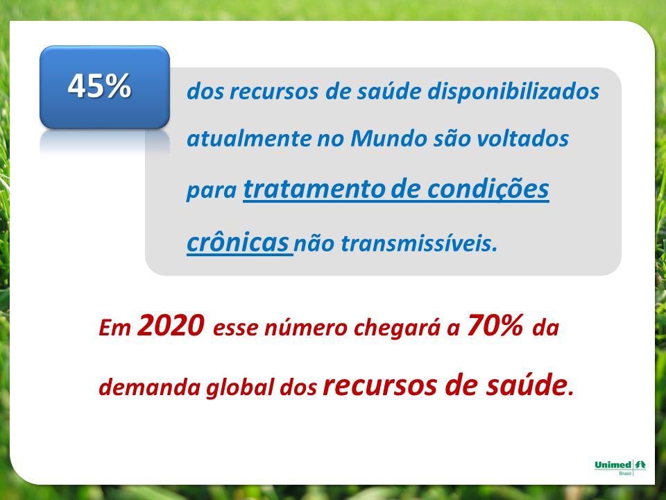 45% dos recursos de saúde disponibilizados atualmente no Mundo são voltados para tratamento de condições crônicas não transmissíveis.