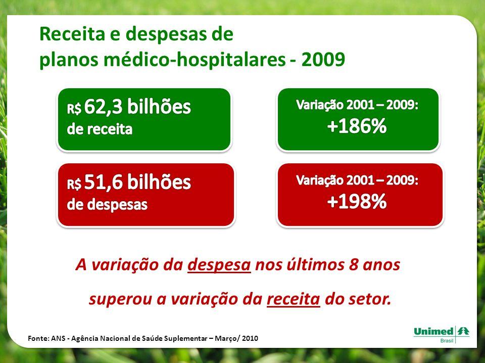 planos médico-hospitalares - 2009