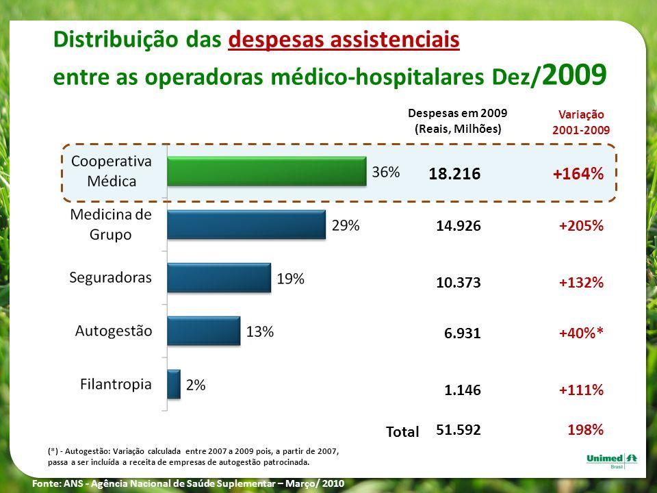 Distribuição das despesas assistenciais