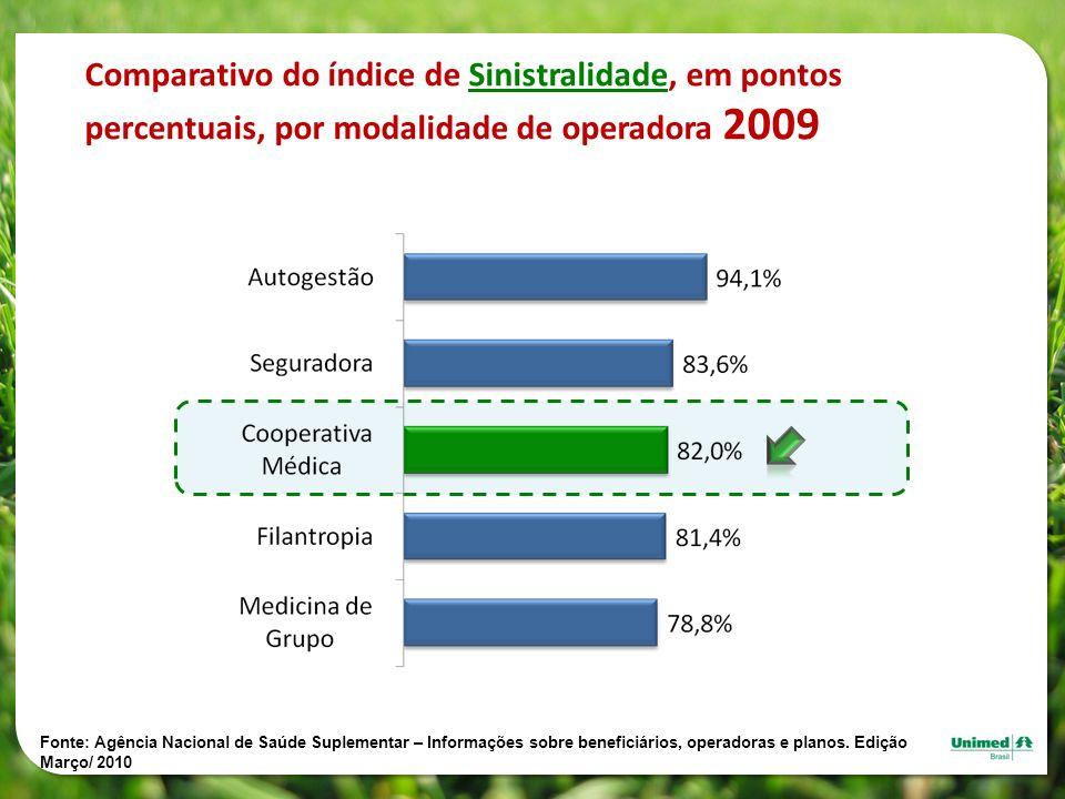 Comparativo do índice de Sinistralidade, em pontos