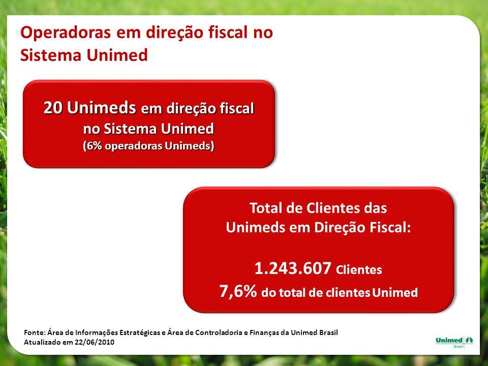 Operadoras em direção fiscal no Sistema Unimed