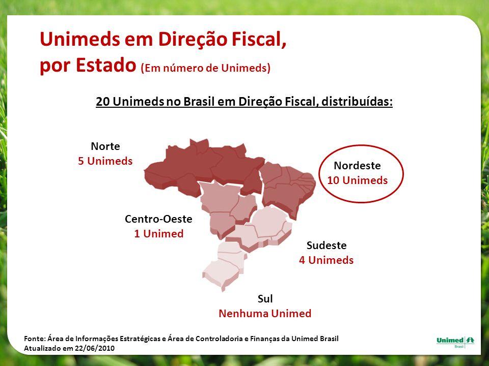 20 Unimeds no Brasil em Direção Fiscal, distribuídas: