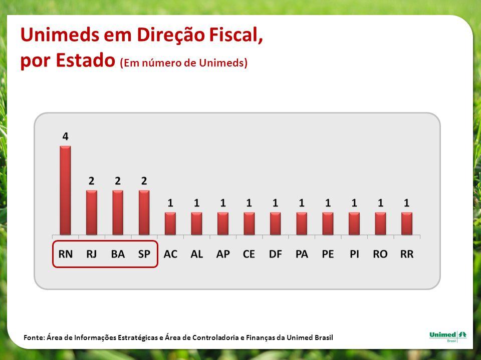 Unimeds em Direção Fiscal, por Estado (Em número de Unimeds)