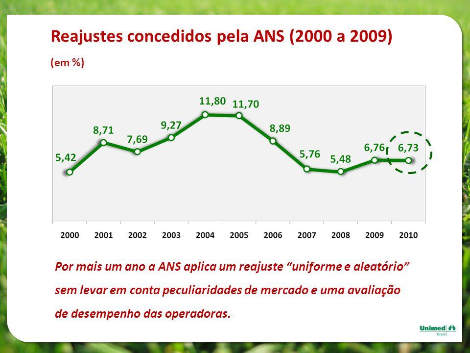 Reajustes concedidos pela ANS (2000 a 2009)