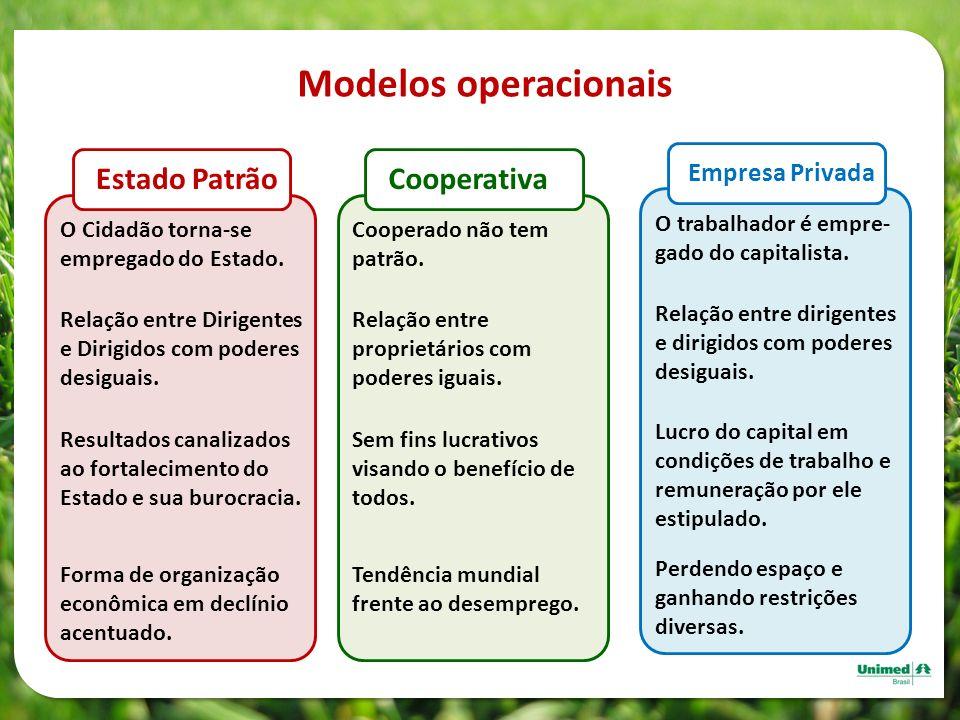Modelos operacionais Estado Patrão Cooperativa Empresa Privada