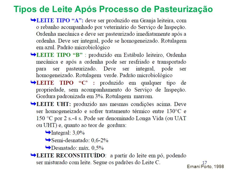 Tipos de Leite Após Processo de Pasteurização