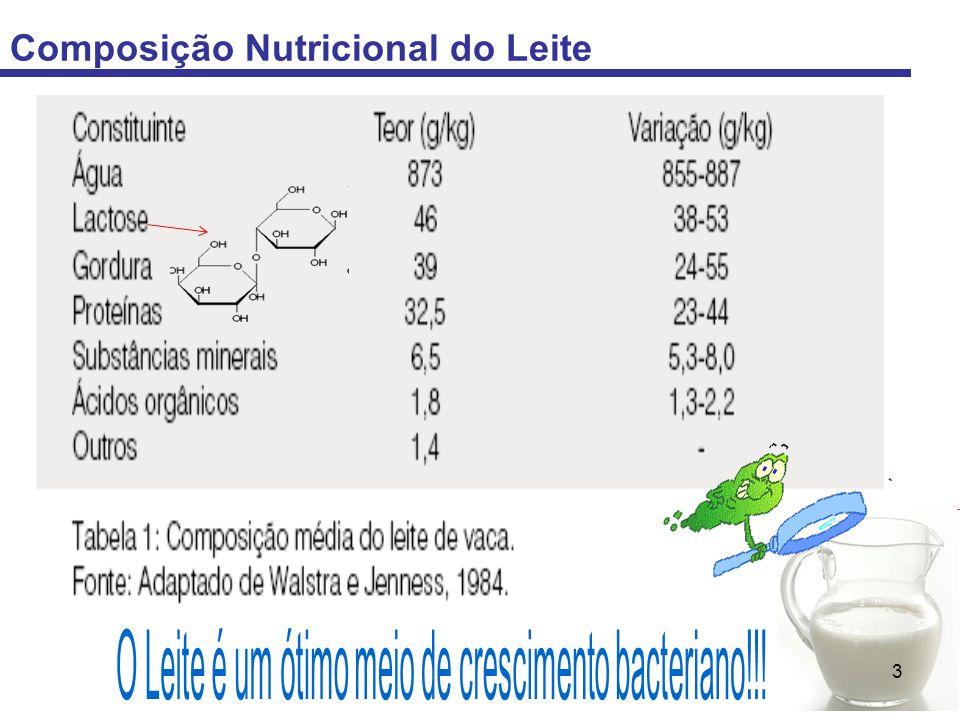 O Leite é um ótimo meio de crescimento bacteriano!!!