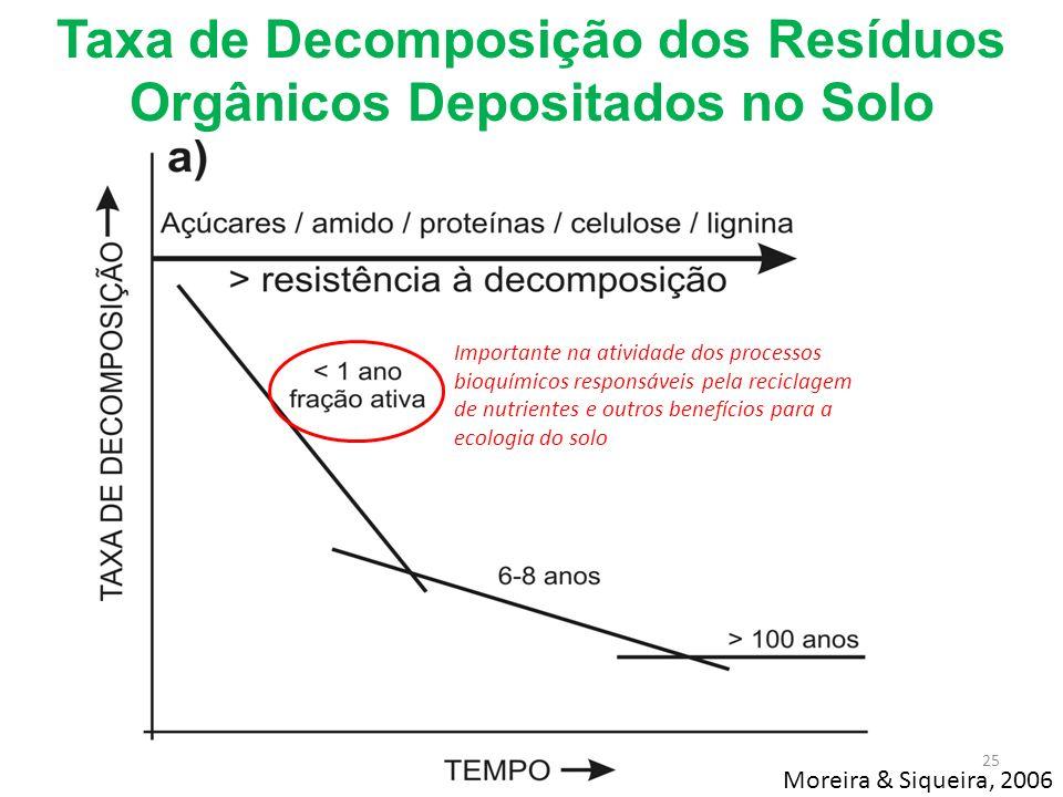 Taxa de Decomposição dos Resíduos Orgânicos Depositados no Solo