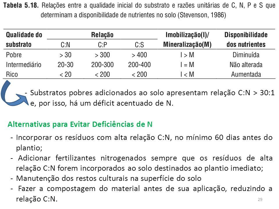 Substratos pobres adicionados ao solo apresentam relação C:N > 30:1 e, por isso, há um déficit acentuado de N.