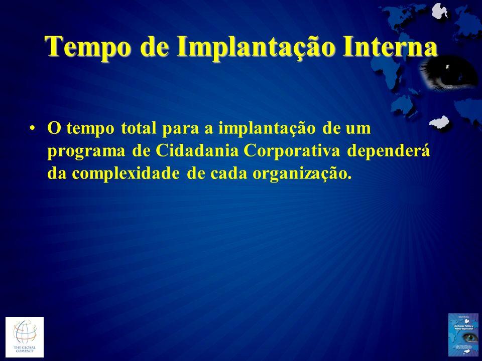 Tempo de Implantação Interna