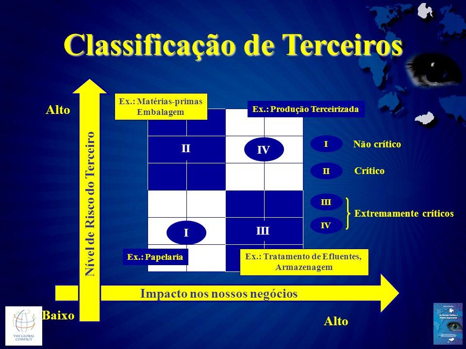 Classificação de Terceiros