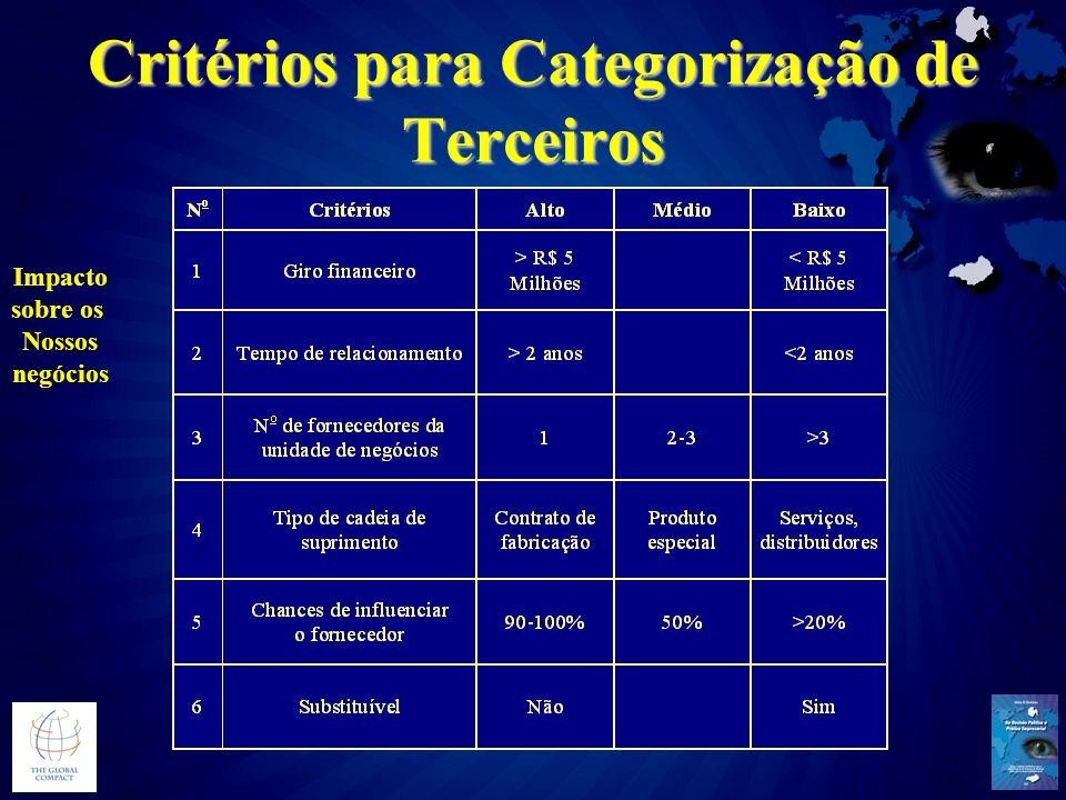 Critérios para Categorização de Terceiros